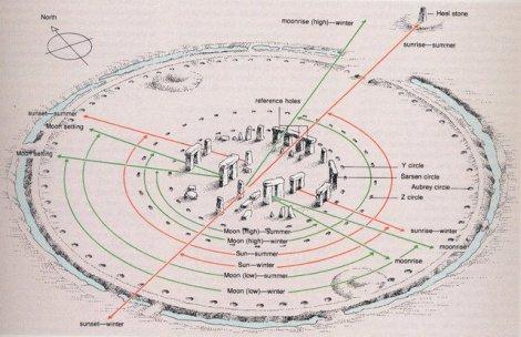 Stonehenge - instrumento de medición astronómica