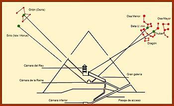 Orientaciones de los llamados canales de ventilación de la gran pirámide