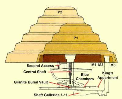 Plano Pirámide de Saqqara