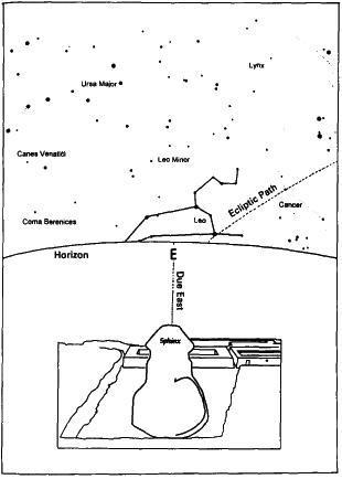 esfinge mirando a la constelacic3b3n de leo - LA GRAN ESFINGE
