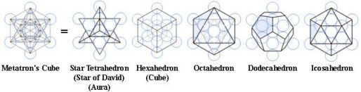 El Cubo de Metatrón
