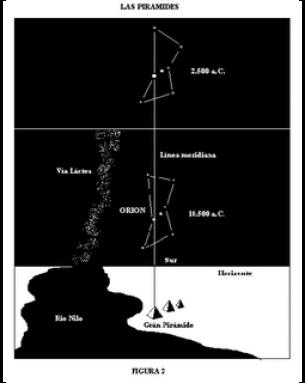 Nilo/Via Láctea; Pirámides/Orión
