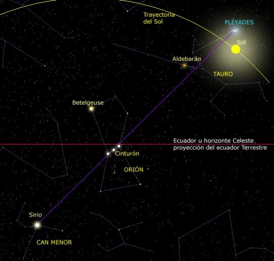 Eje de Las Pléyades/cinturón de Orión/estrella Sirio