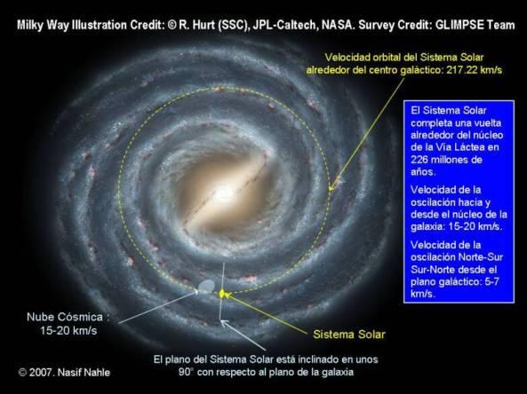 Vía Láctea - Brazo de Orión