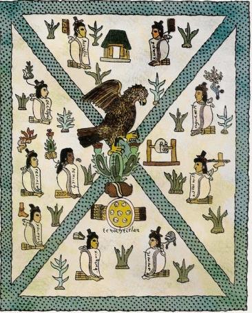 Códice Mendoza - aguila sobre el nopal. Escudo y las flechas, simbolos de la guerra. Los diez personajes sobre las esteras representan a los caciques de los clanes fundadores de la ciudad